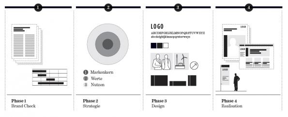 1-Grafik-Prozess-595x243